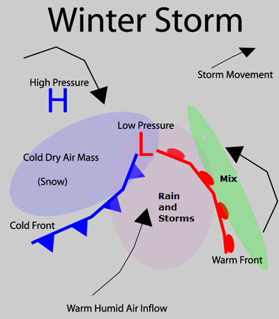 blizzard formation diagram january 15, 2015: remembering the winter storm  of 1978     blizzard formation