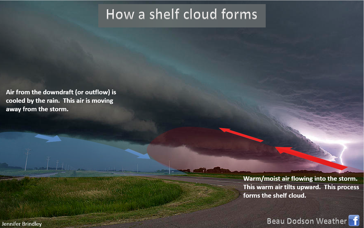 howshelfcloudforms